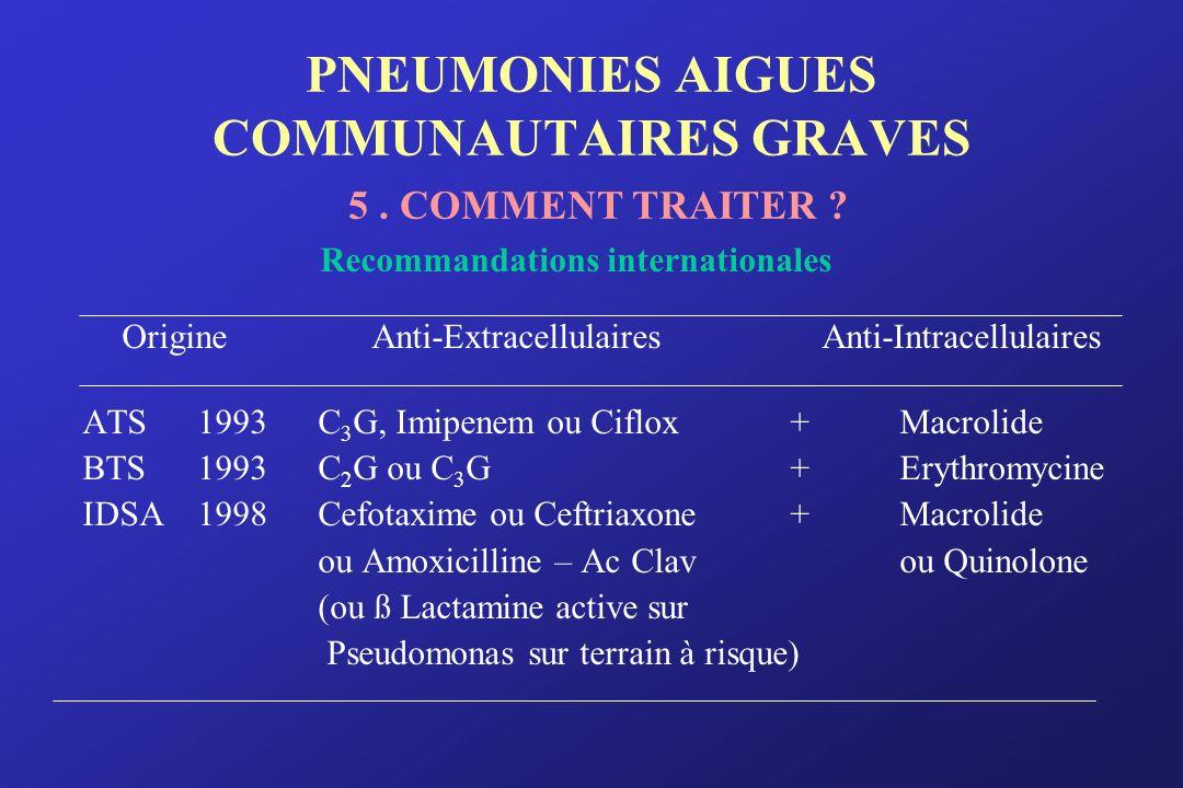 PNEUMONIES AIGUES COMMUNAUTAIRES GRAVES 5. COMMENT TRAITER ? Recommandations internationales Origine Anti-ExtracellulairesAnti-Intracellulaires ATS 19