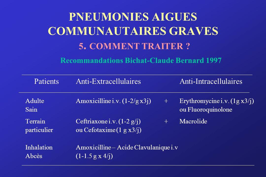 PNEUMONIES AIGUES COMMUNAUTAIRES GRAVES 5. COMMENT TRAITER ? Recommandations Bichat-Claude Bernard 1997 PatientsAnti-ExtracellulairesAnti-Intracellula