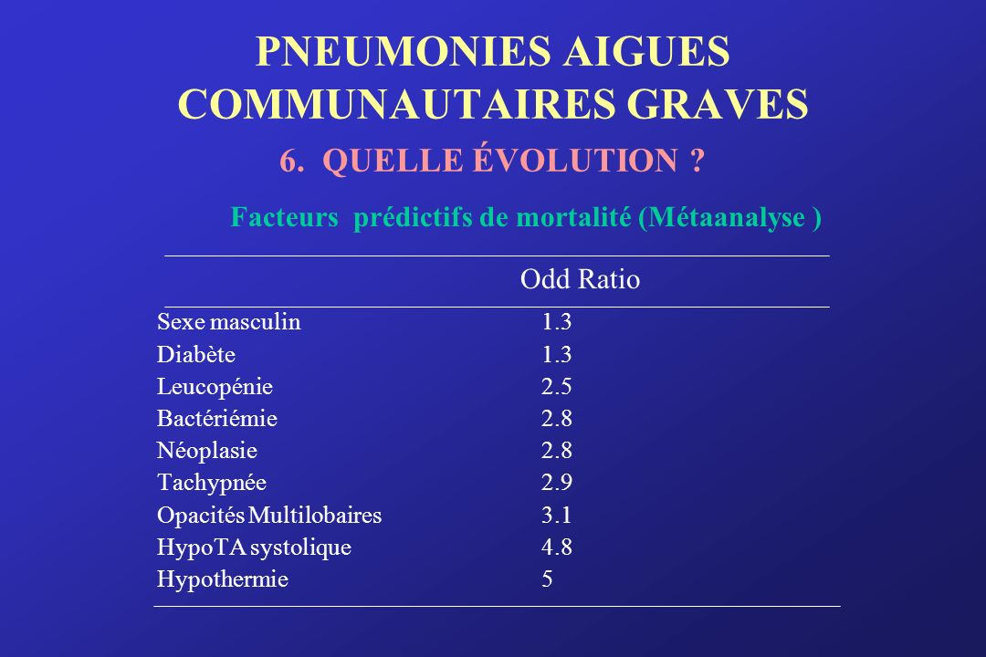 PNEUMONIES AIGUES COMMUNAUTAIRES GRAVES 6. QUELLE ÉVOLUTION ? Facteurs prédictifs de mortalité (Métaanalyse ) Sexe masculin1.3 Diabète1.3 Leucopénie2.