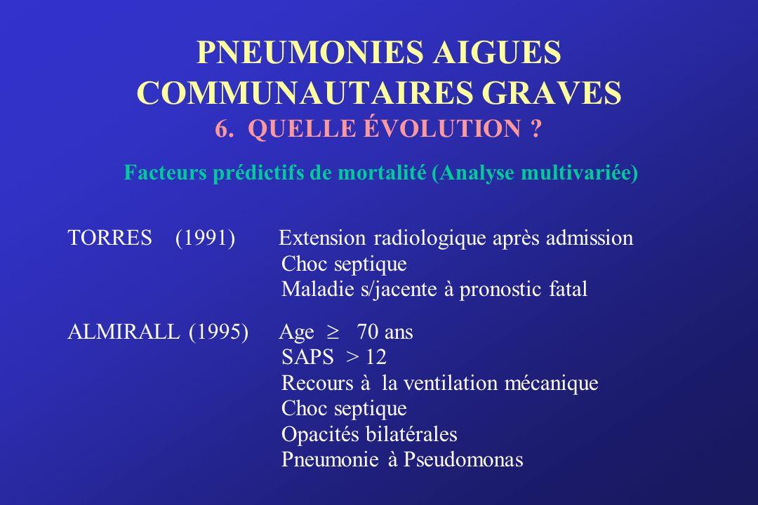 PNEUMONIES AIGUES COMMUNAUTAIRES GRAVES 6. QUELLE ÉVOLUTION ? Facteurs prédictifs de mortalité (Analyse multivariée) TORRES (1991) Extension radiologi