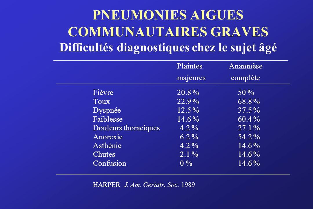 PNEUMONIES AIGUES COMMUNAUTAIRES GRAVES Difficultés diagnostiques chez le sujet âgé Plaintes Anamnèse majeures complète Fièvre20.8 %50 % Toux22.9 %68.