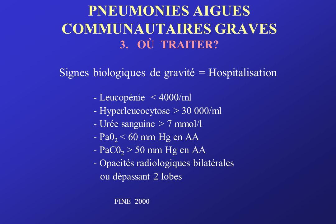PNEUMONIES AIGUES COMMUNAUTAIRES GRAVES 3. OÙ TRAITER? Signes biologiques de gravité = Hospitalisation - Leucopénie < 4000/ml - Hyperleucocytose > 30