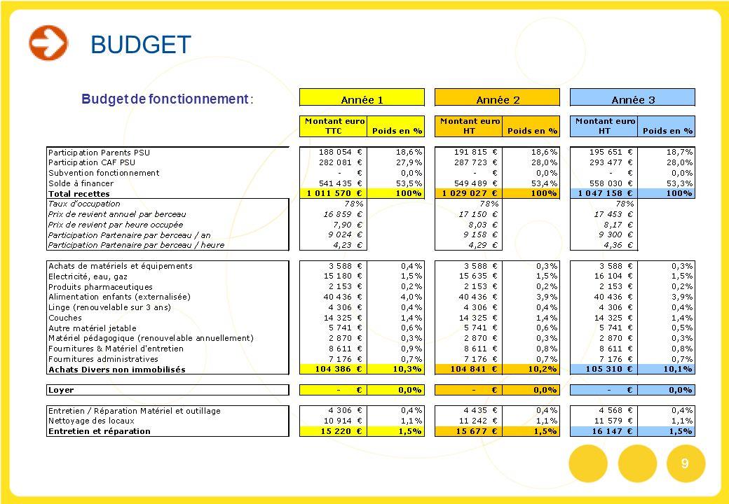 9 Budget de fonctionnement : BUDGET