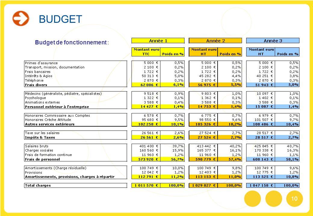10 Budget de fonctionnement : BUDGET