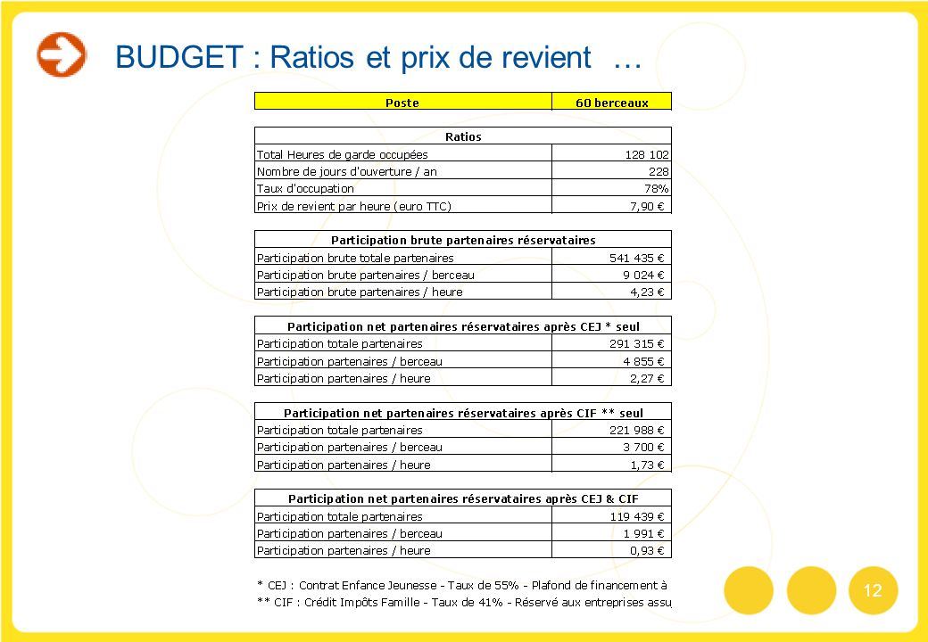 12 BUDGET : Ratios et prix de revient …