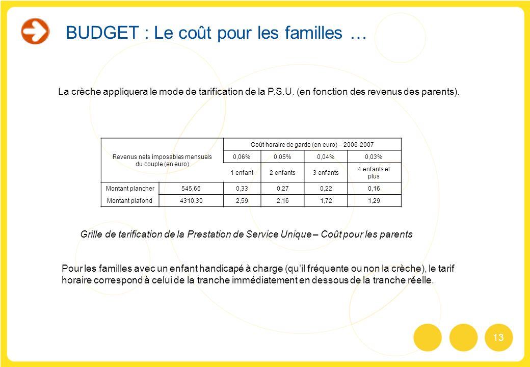 13 BUDGET : Le coût pour les familles … La crèche appliquera le mode de tarification de la P.S.U. (en fonction des revenus des parents). Revenus nets