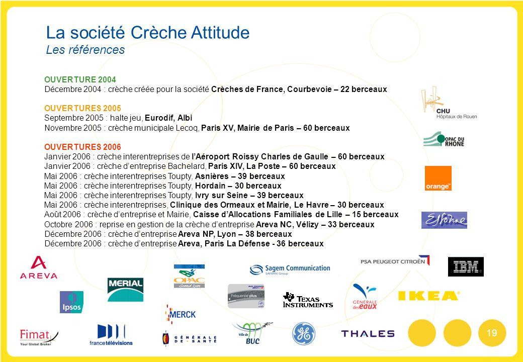 19 OUVERTURE 2004 Décembre 2004 : crèche créée pour la société Crèches de France, Courbevoie – 22 berceaux OUVERTURES 2005 Septembre 2005 : halte jeu,
