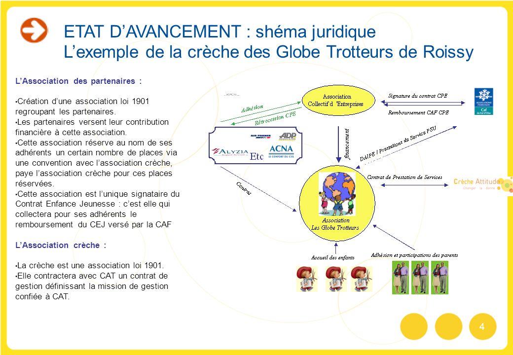 4 ETAT DAVANCEMENT : shéma juridique Lexemple de la crèche des Globe Trotteurs de Roissy LAssociation des partenaires : Création dune association loi