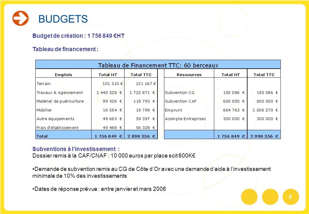 8 Budget de création : 1 756 849 HT Tableau de financement : Subventions à linvestissement : Dossier remis à la CAF/CNAF : 10 000 euros par place soit