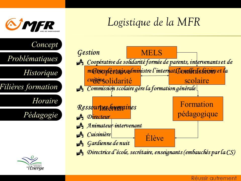 Historique Filières formation Horaire Pédagogie Problématiques Concept Réussir autrement Logistique de la MFR Élève Formation pédagogique Internat MEL