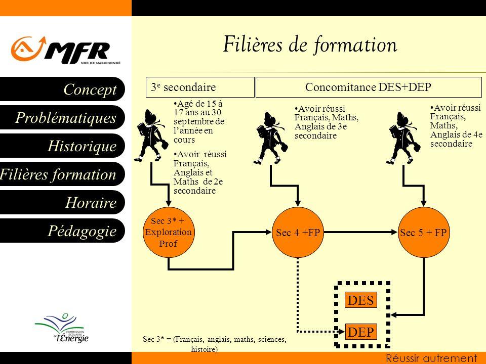 Historique Filières formation Horaire Pédagogie Problématiques Concept Réussir autrement Filières de formation Sec 3* + Exploration Prof Sec 4 +FPSec