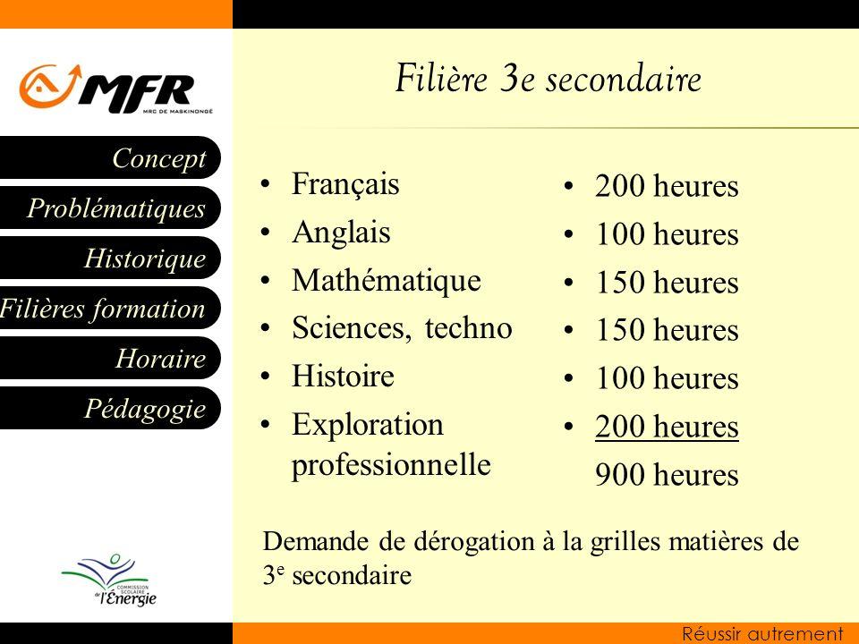 Historique Filières formation Horaire Pédagogie Problématiques Concept Réussir autrement Filière 3e secondaire Français Anglais Mathématique Sciences,