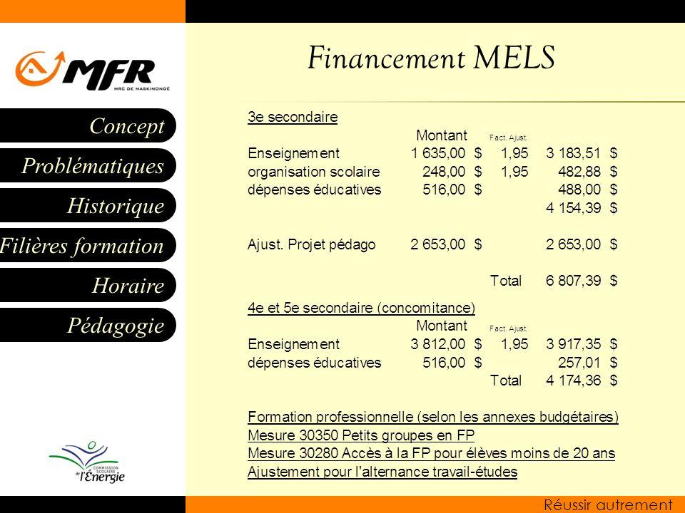Historique Filières formation Horaire Pédagogie Problématiques Concept Réussir autrement Financement MELS