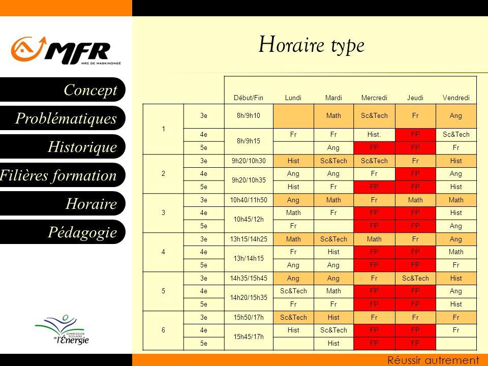 Historique Filières formation Horaire Pédagogie Problématiques Concept Réussir autrement Horaire type Début/FinLundiMardiMercrediJeudiVendredi 1 3e8h/