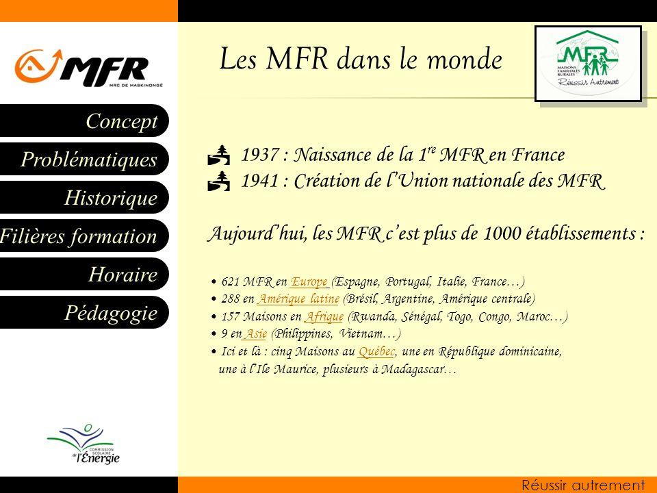 Historique Filières formation Horaire Pédagogie Problématiques Concept Réussir autrement 1937 : Naissance de la 1 re MFR en France 1941 : Création de