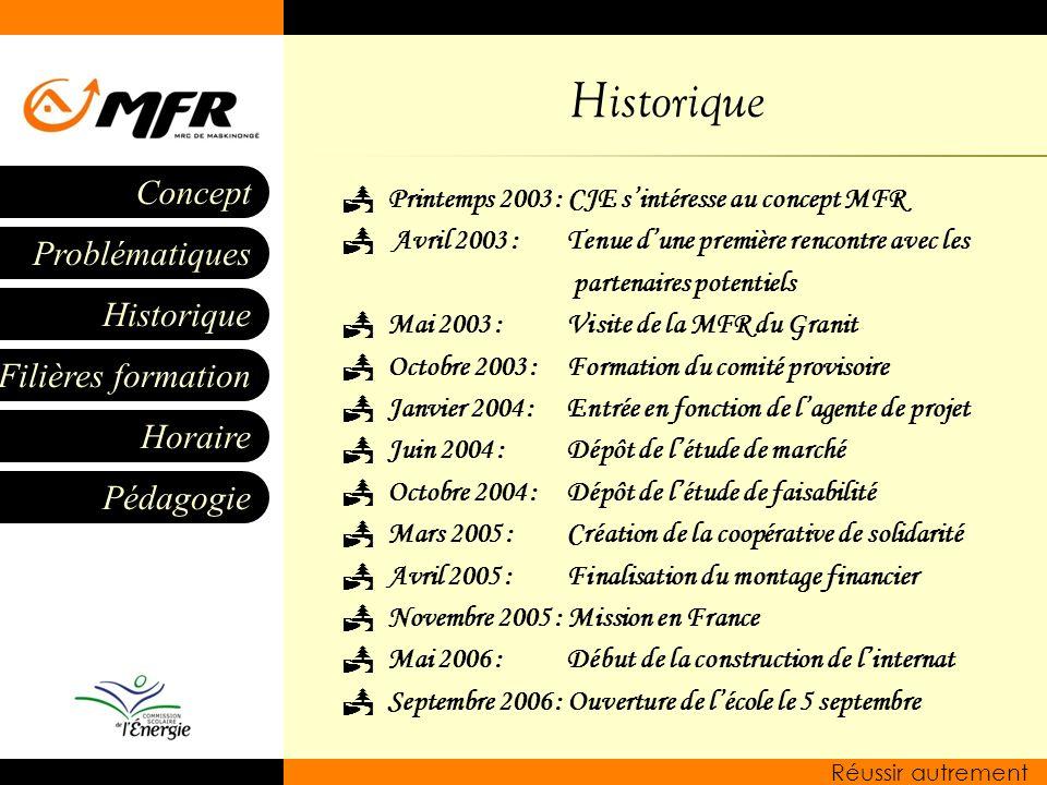 Historique Filières formation Horaire Pédagogie Problématiques Concept Réussir autrement Historique Printemps 2003 : CJE sintéresse au concept MFR Avr