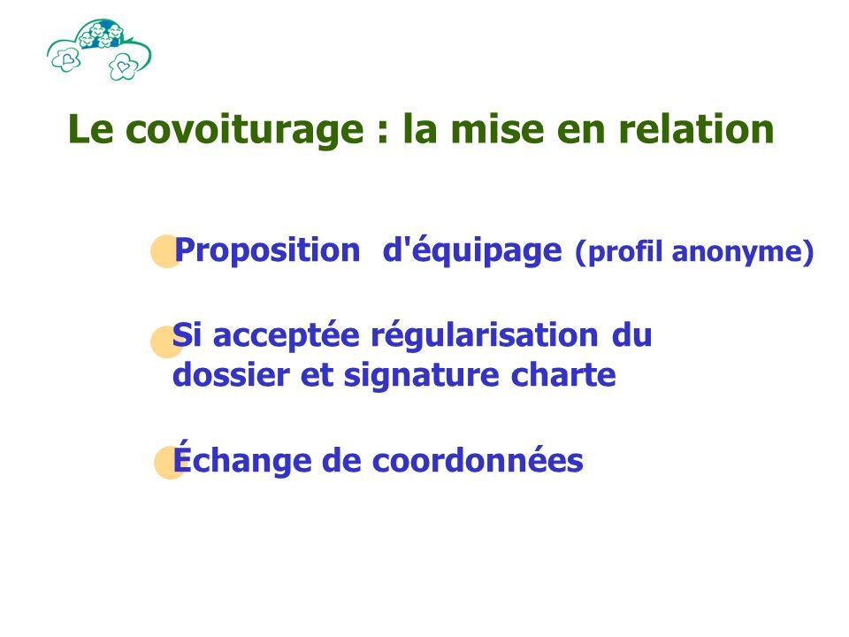 Le covoiturage : la mise en relation Proposition d équipage (profil anonyme) Si acceptée régularisation du dossier et signature charte Échange de coordonnées