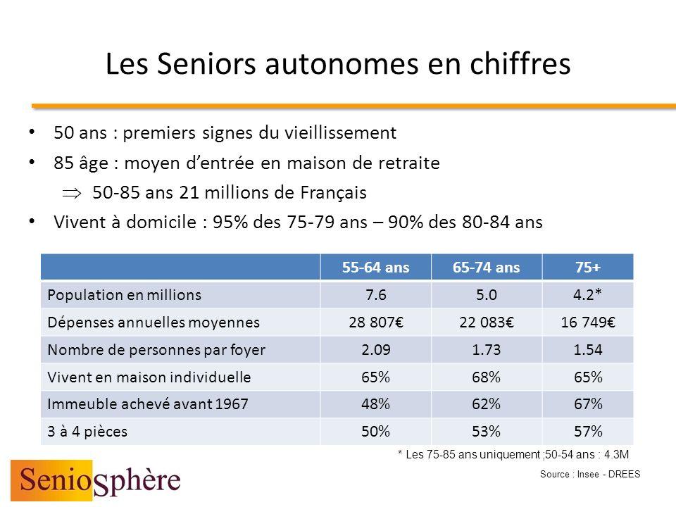 Les Seniors et les technologies 55-64 ans65-74 ans75+ Télévision95%96% Magnetoscope lecteur DVD 82%66%45% Chaîne hifi69%49%30% Micro ordinateur52%22%8% Téléphone portable74%47%27% Source : Insee 2006
