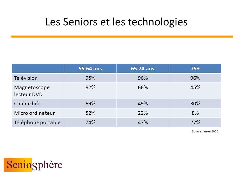 Les Seniors et les technologies 55-64 ans65-74 ans75+ Télévision95%96% Magnetoscope lecteur DVD 82%66%45% Chaîne hifi69%49%30% Micro ordinateur52%22%8