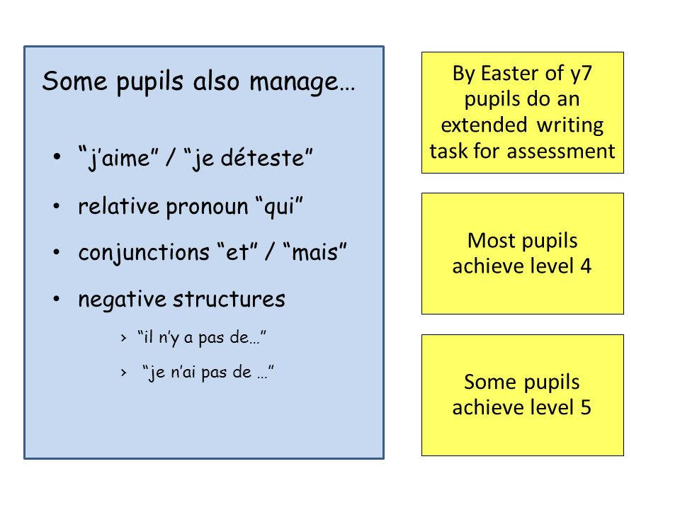 Some pupils also manage… jaime / je déteste relative pronoun qui conjunctions et / mais negative structures il ny a pas de… je nai pas de … By Easter