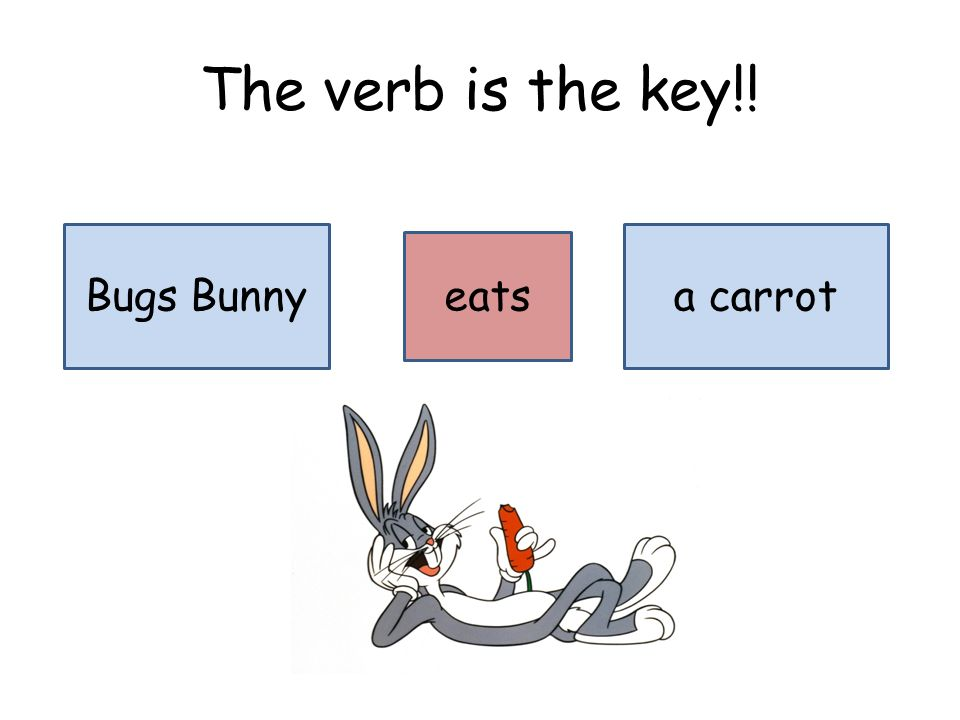 The verb is the key!! Bugs Bunny eats a carrot
