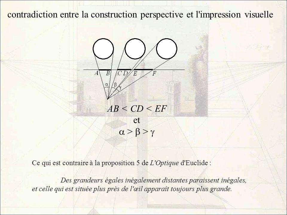 contradiction entre la construction perspective et l'impression visuelle AB < CD < EF et > > Ce qui est contraire à la proposition 5 de L'Optique d'Eu