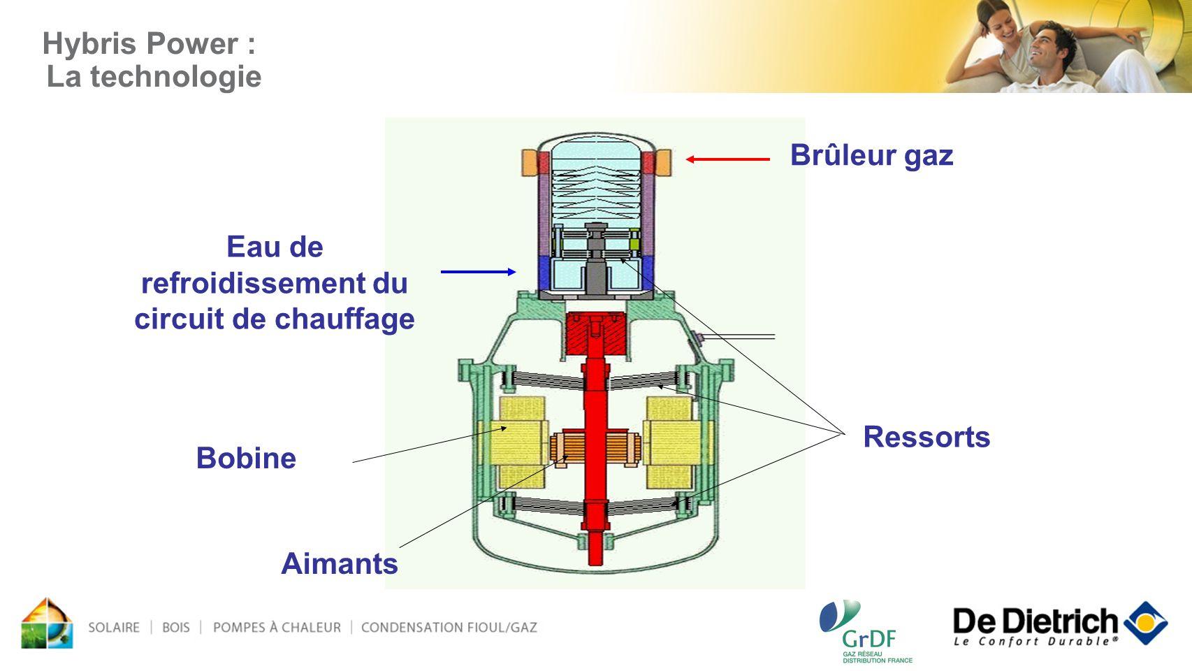 Hybris Power : La technologie Brûleur gaz Eau de refroidissement du circuit de chauffage Bobine Ressorts Aimants