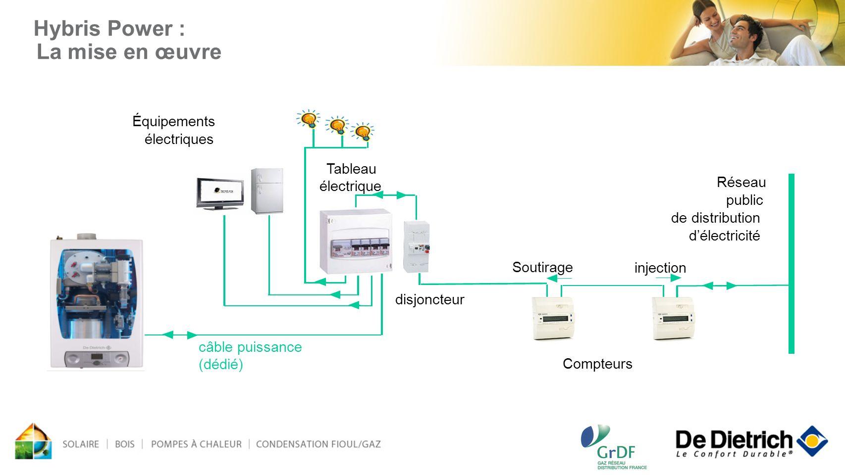 Tableau électrique Réseau public de distribution délectricité Compteurs Soutirage injection disjoncteur câble puissance (dédié) Équipements électrique