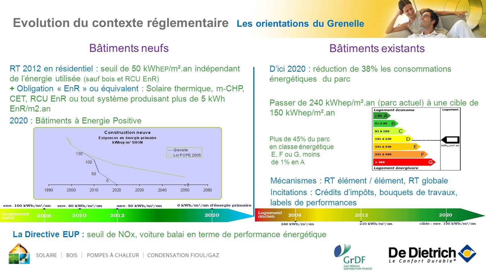 2 Bâtiments neufs RT 2012 en résidentiel : seuil de 50 kWh EP /m².an indépendant de lénergie utilisée (sauf bois et RCU EnR) + Obligation « EnR » ou é