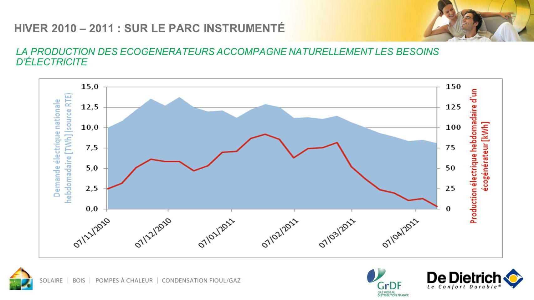 22 HIVER 2010 – 2011 : SUR LE PARC INSTRUMENTÉ LA PRODUCTION DES ECOGENERATEURS ACCOMPAGNE NATURELLEMENT LES BESOINS DÉLECTRICITE