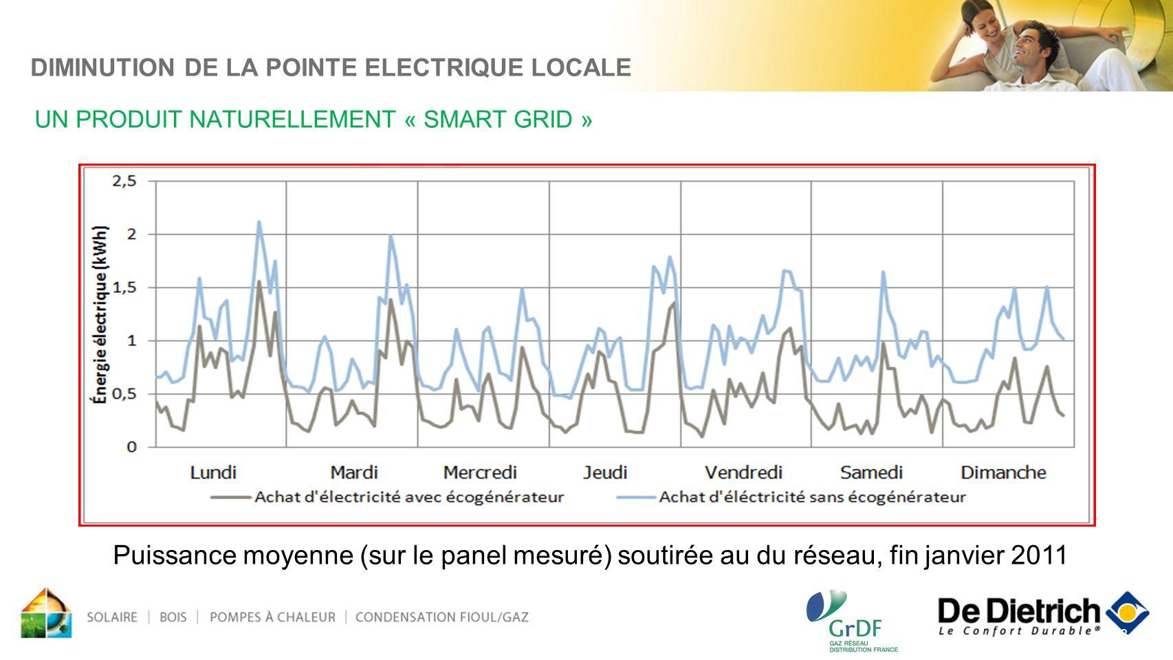 23 DIMINUTION DE LA POINTE ELECTRIQUE LOCALE UN PRODUIT NATURELLEMENT « SMART GRID » Puissance moyenne (sur le panel mesuré) soutirée au du réseau, fi