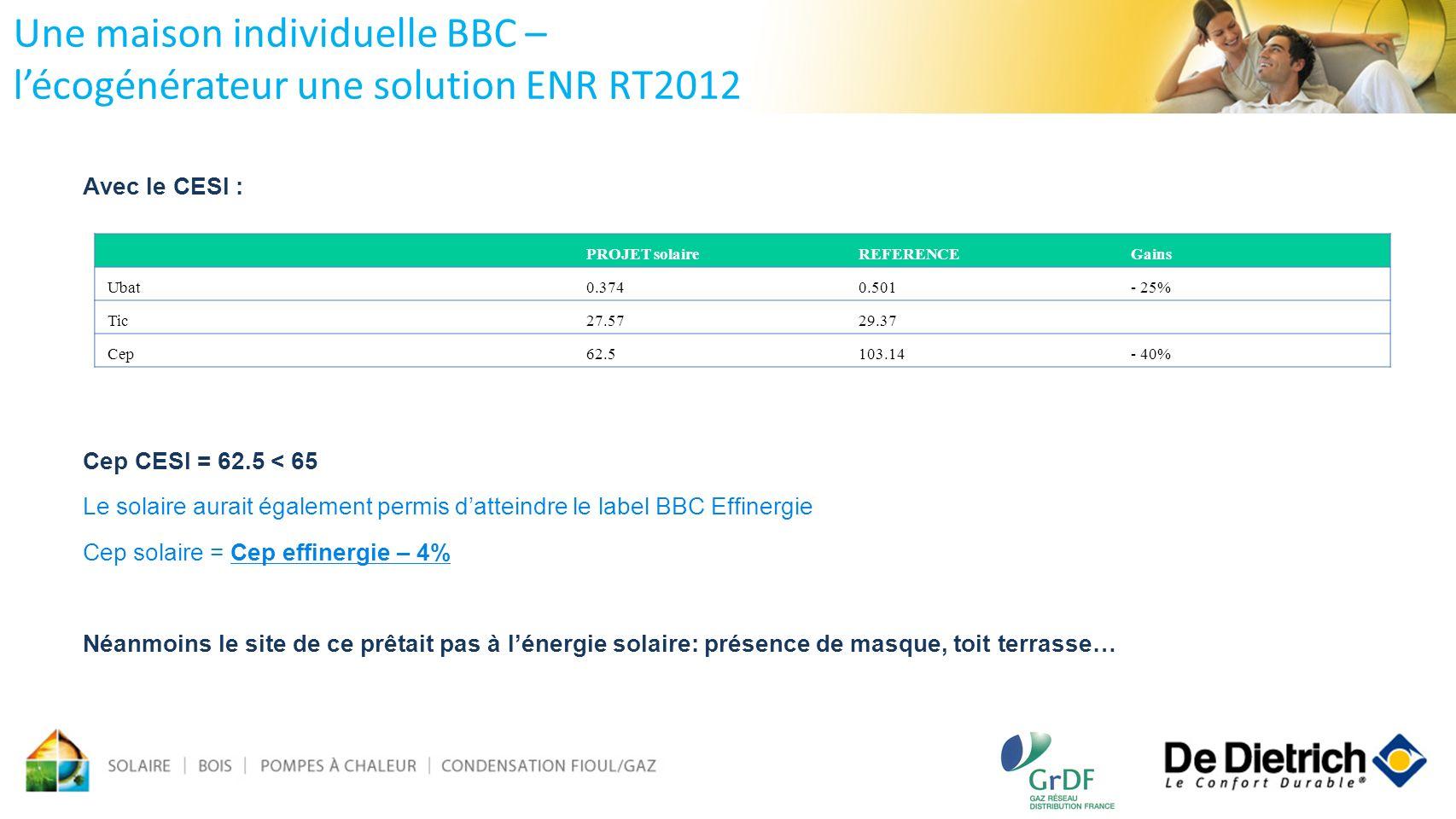 Avec le CESI : Cep CESI = 62.5 < 65 Le solaire aurait également permis datteindre le label BBC Effinergie Cep solaire = Cep effinergie – 4% Néanmoins