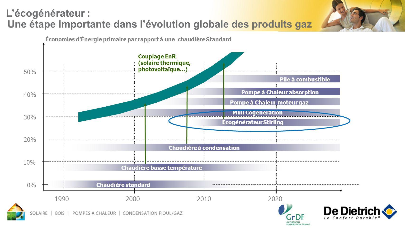 3 1990200020102020 Couplage EnR (solaire thermique, photovoltaïque…) 10% 0% 20% 30% 40% 50% Pile à combustible Pompe à Chaleur moteur gaz Ecogénérateu