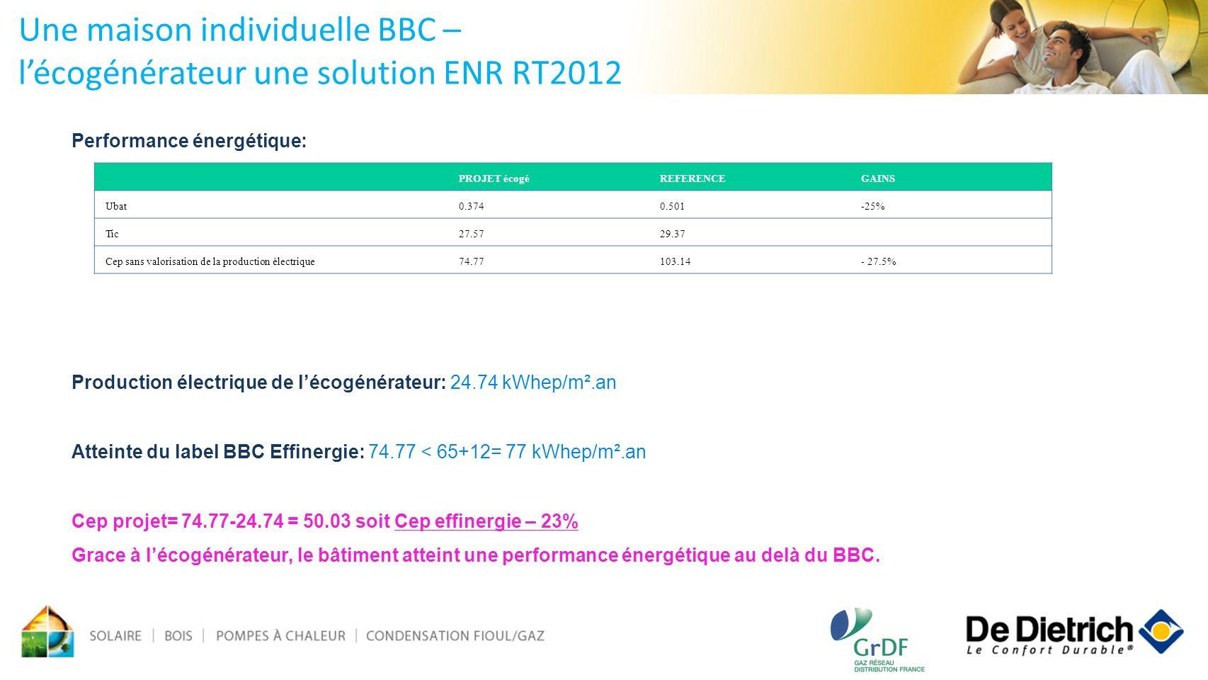 Performance énergétique: Production électrique de lécogénérateur: 24.74 kWhep/m².an Atteinte du label BBC Effinergie: 74.77 < 65+12= 77 kWhep/m².an Ce