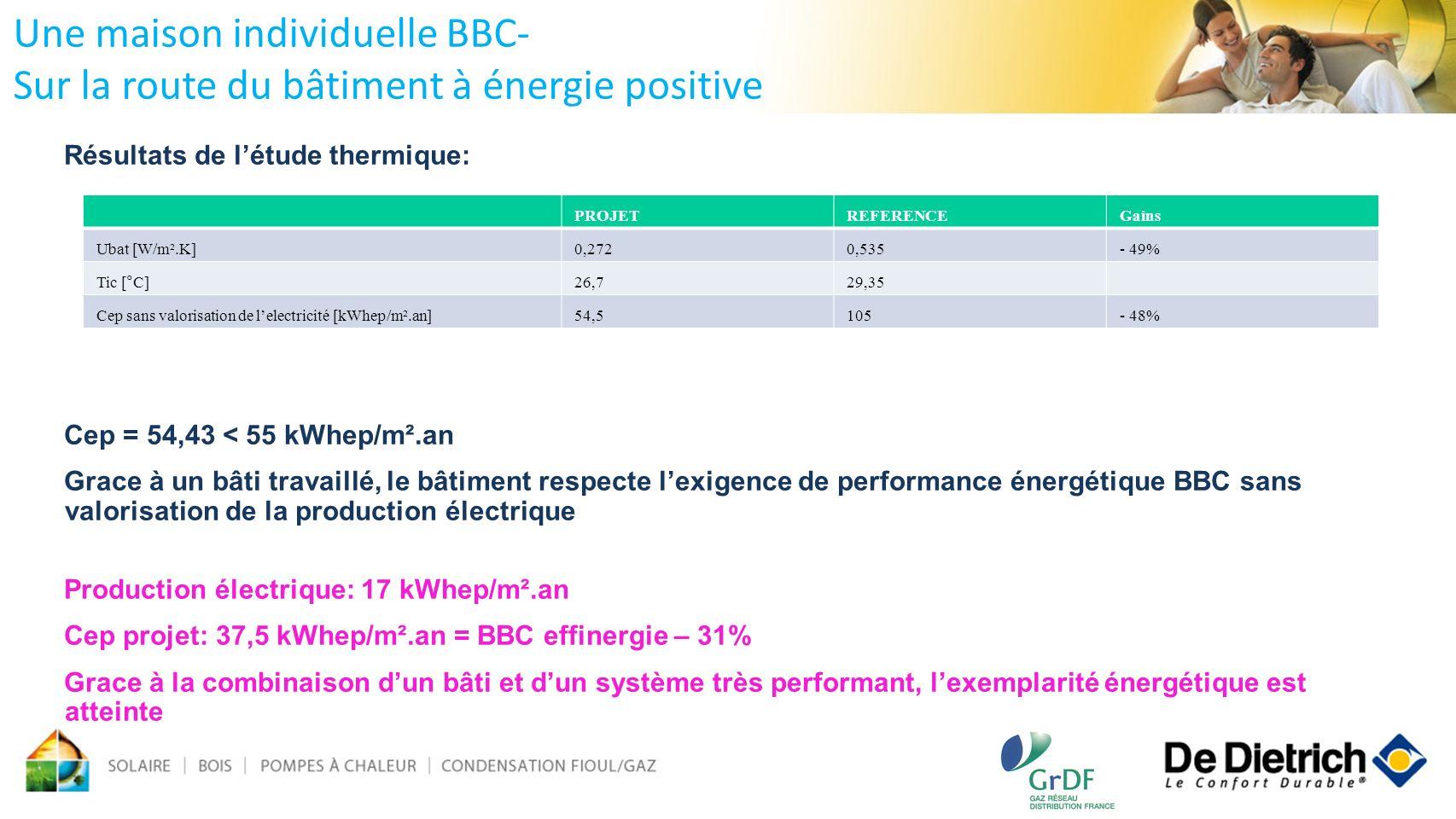 Résultats de létude thermique: Cep = 54,43 < 55 kWhep/m².an Grace à un bâti travaillé, le bâtiment respecte lexigence de performance énergétique BBC s