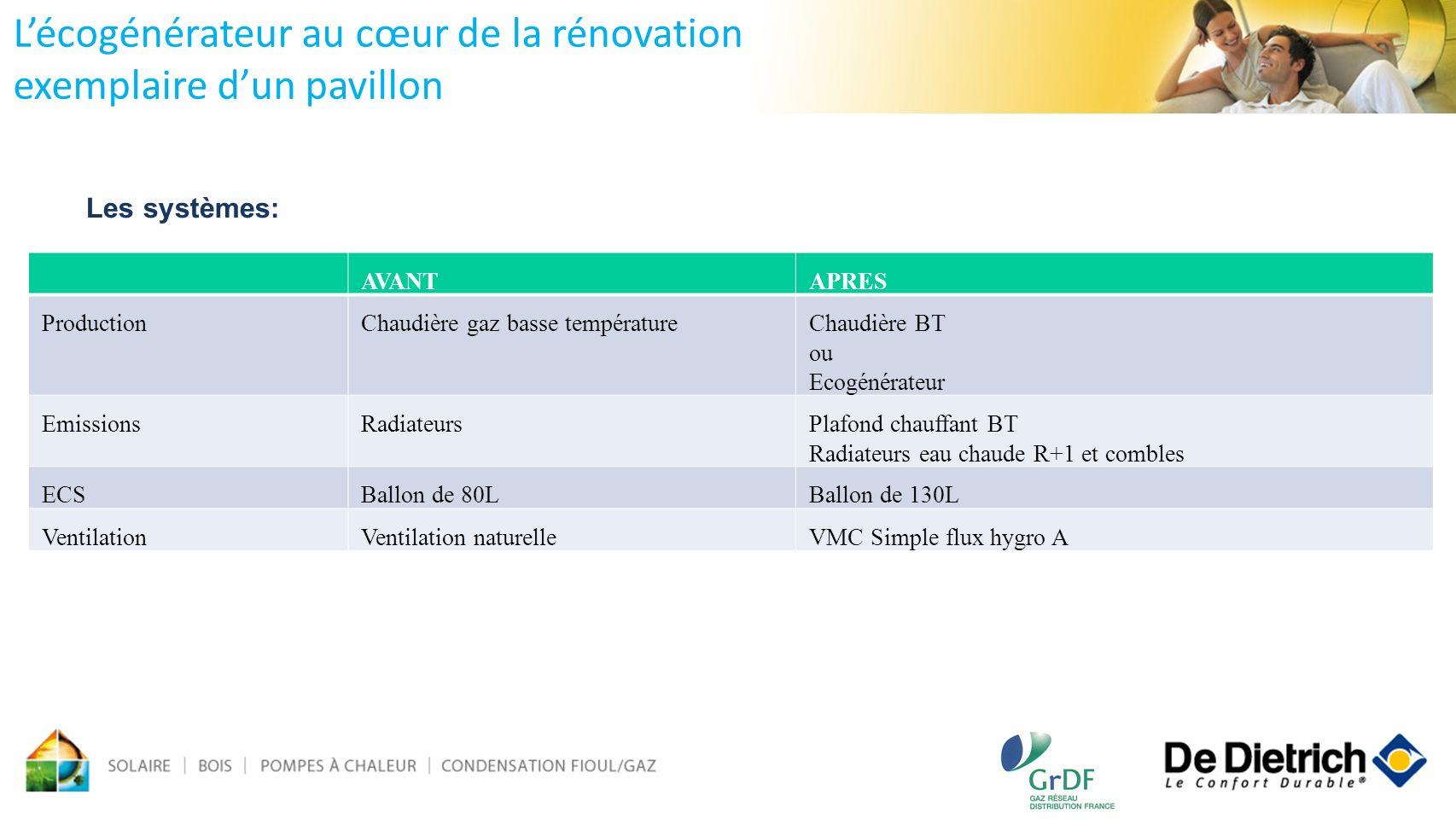 Les systèmes: Lécogénérateur au cœur de la rénovation exemplaire dun pavillon AVANTAPRES ProductionChaudière gaz basse températureChaudière BT ou Ecog