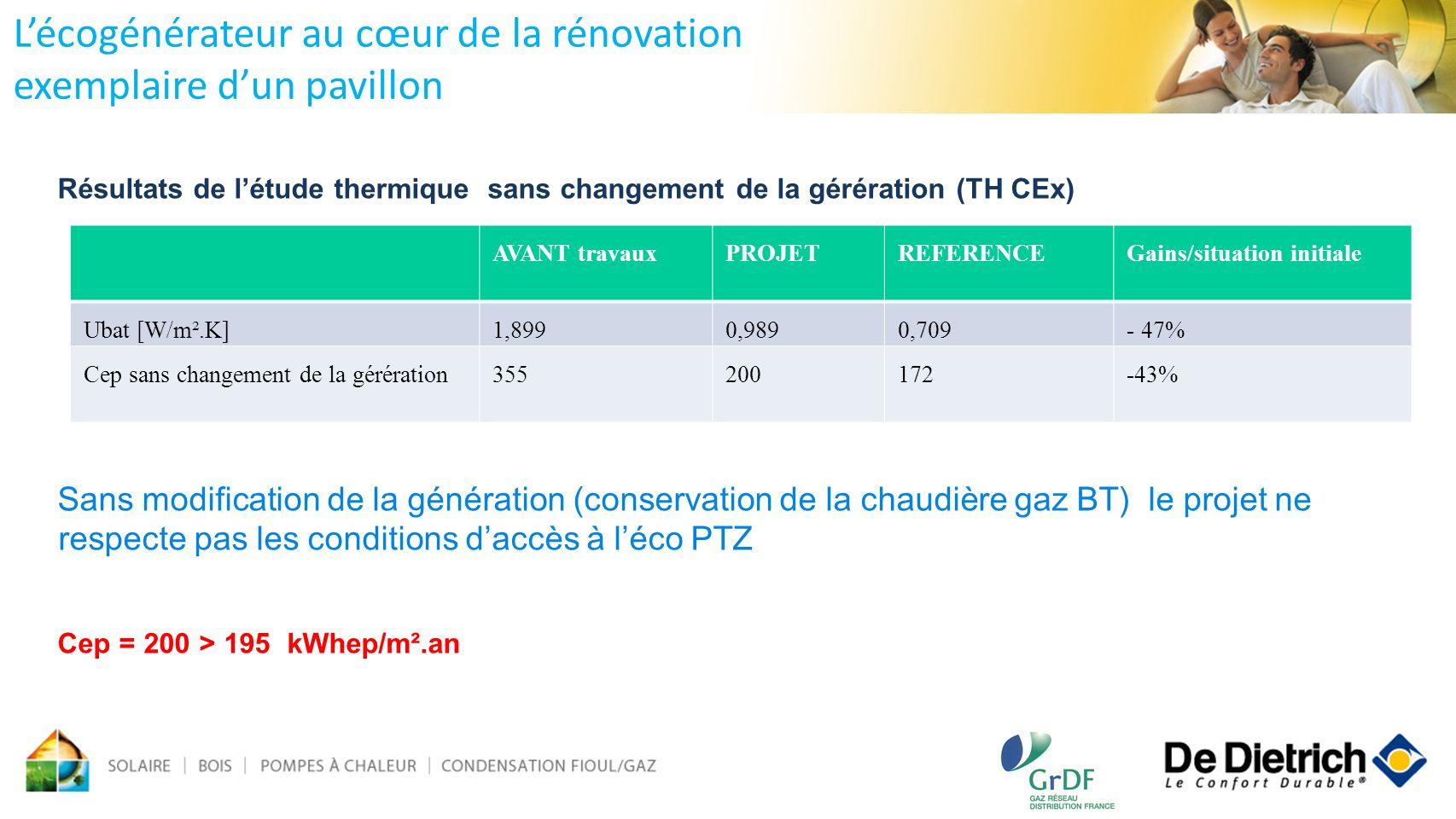 Résultats de létude thermique sans changement de la gérération (TH CEx) Sans modification de la génération (conservation de la chaudière gaz BT) le pr
