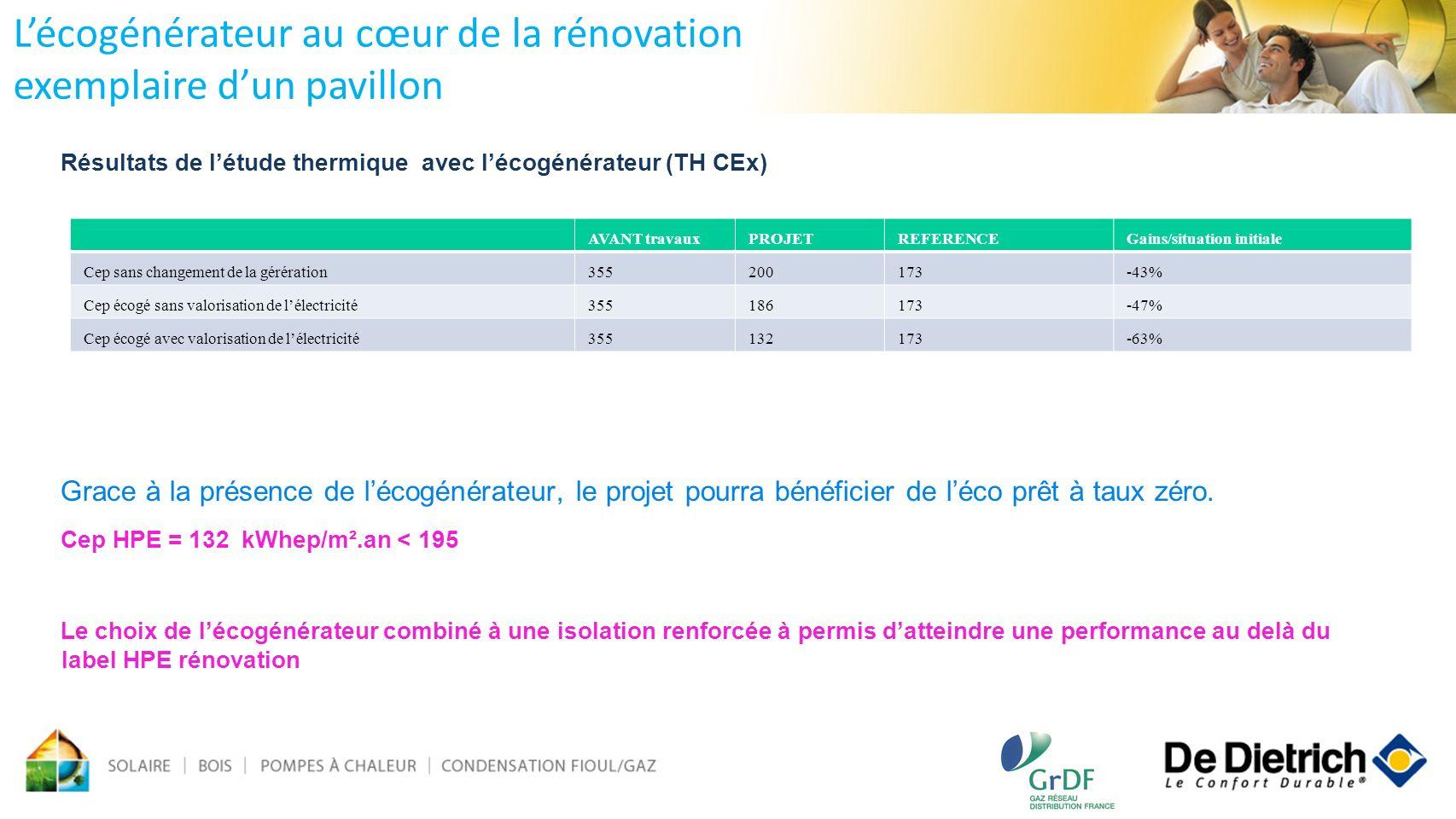Résultats de létude thermique avec lécogénérateur (TH CEx) Grace à la présence de lécogénérateur, le projet pourra bénéficier de léco prêt à taux zéro
