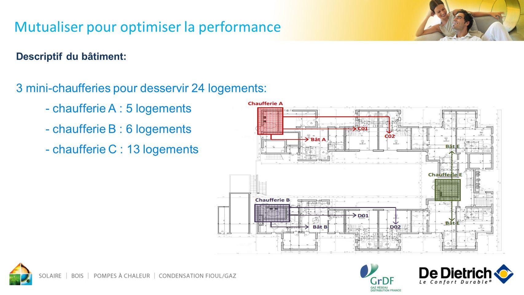 Descriptif du bâtiment: 3 mini-chaufferies pour desservir 24 logements: - chaufferie A : 5 logements - chaufferie B : 6 logements - chaufferie C : 13