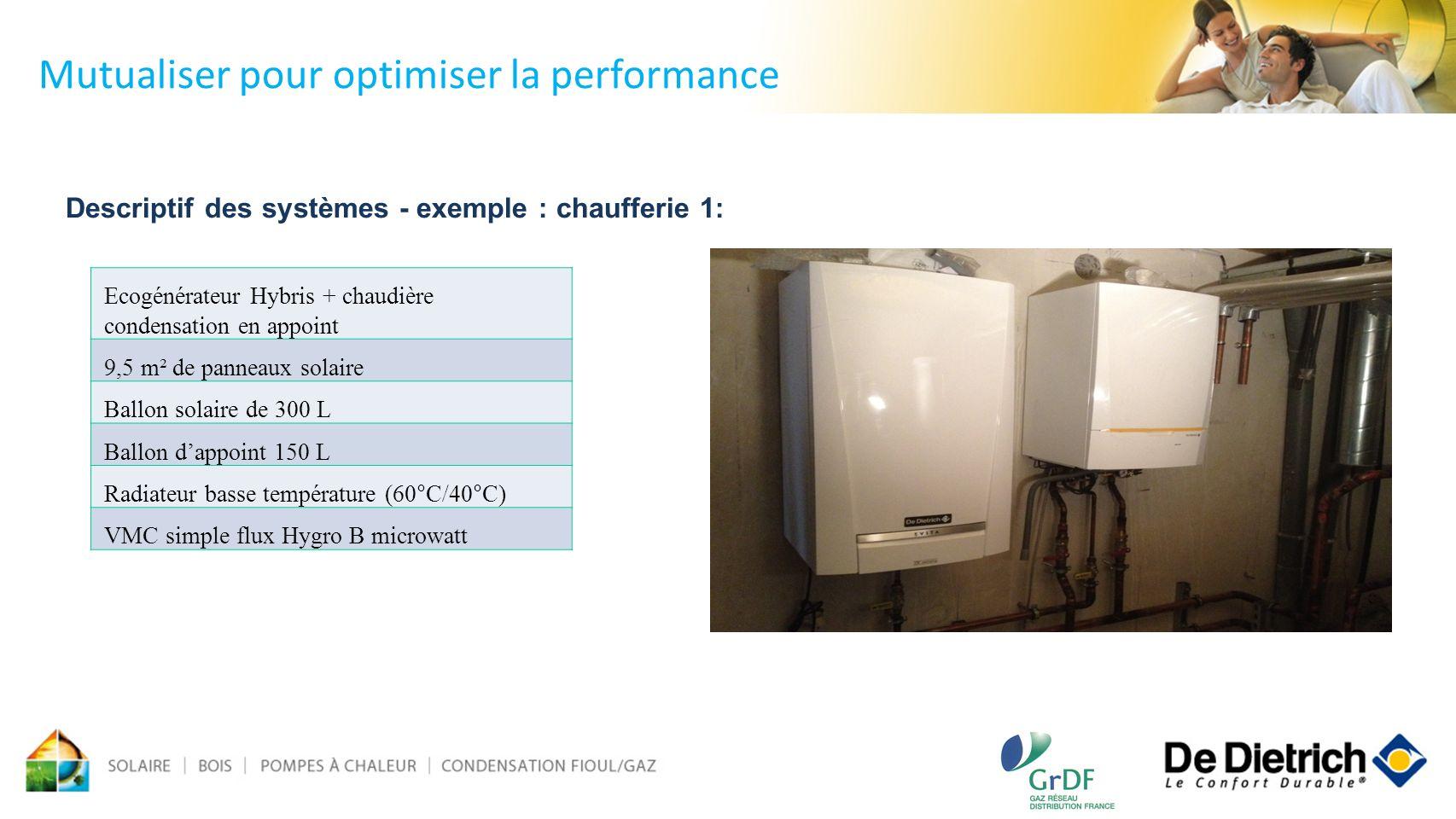 Descriptif des systèmes - exemple : chaufferie 1: Mutualiser pour optimiser la performance Ecogénérateur Hybris + chaudière condensation en appoint 9,