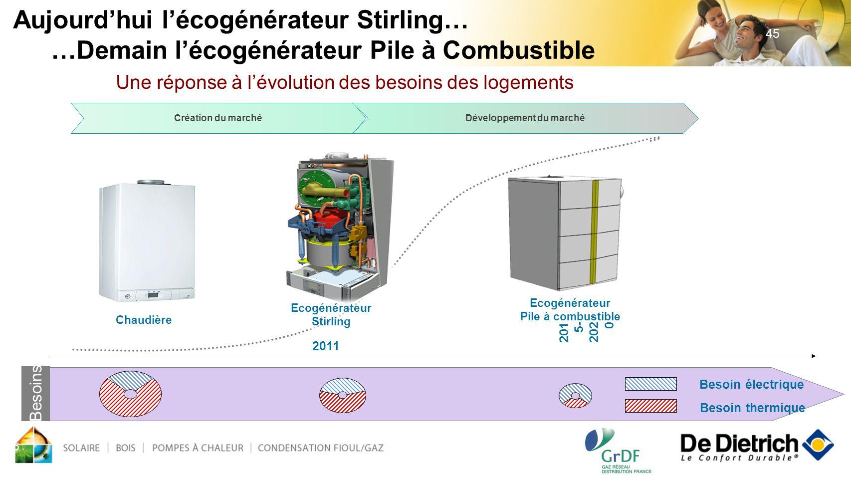45 2011 201 5- 202 0 Besoins Chaudière Création du marchéDéveloppement du marché Ecogénérateur Stirling Ecogénérateur Pile à combustible Besoin thermi