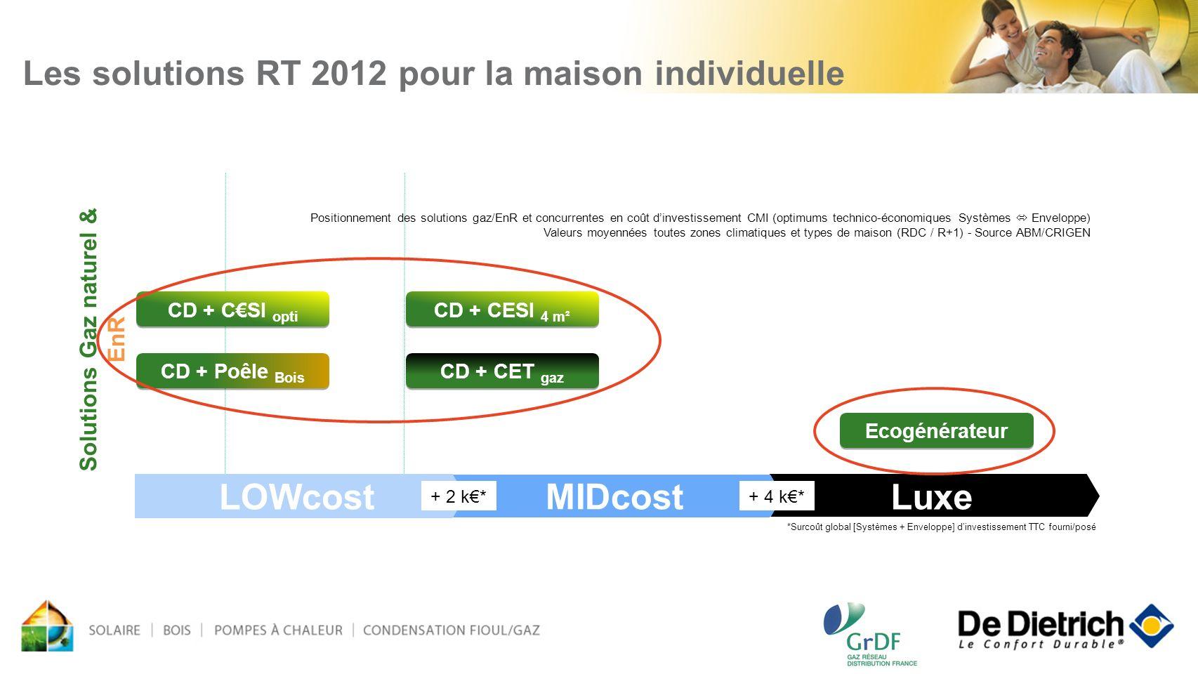 Luxe MIDcost 48 LOWcost Solutions Gaz naturel & EnR + 2 k*+ 4 k* CD + CSI opti CD + CESI 4 m² CD + Poêle Bois CD + CET gaz Ecogénérateur *Surcoût glob