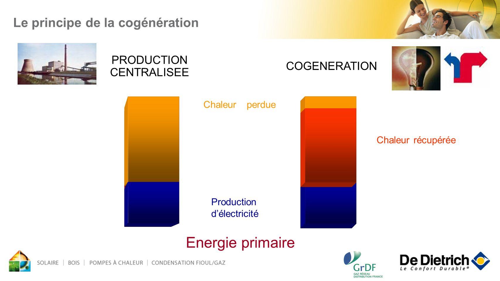 produiteperdue PRODUCTION CENTRALISEE COGENERATION Production délectricité Chaleur Chaleur récupérée Energie primaire Le principe de la cogénération