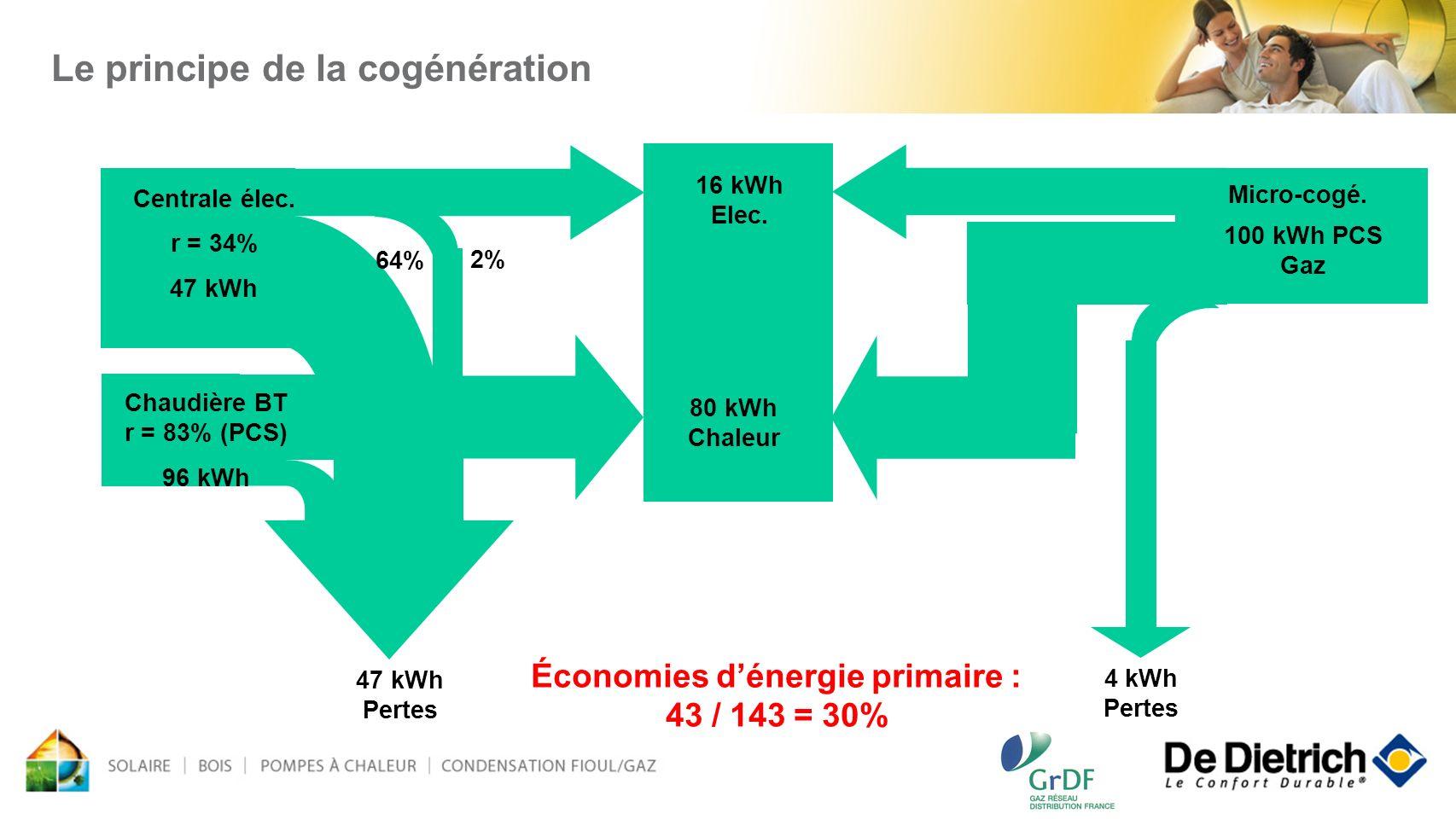 80 kWh Chaleur Micro-cogé. 16 kWh Elec. 4 kWh Pertes 100 kWh PCS Gaz Chaudière BT r = 83% (PCS) 96 kWh 47 kWh Pertes Centrale élec. r = 34% 47 kWh 2%