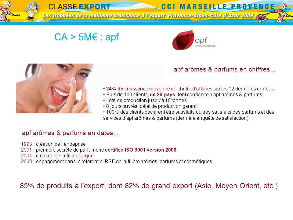 apf arômes & parfums en chiffres... 1993 : création de lentreprise 2001 : première société de parfumerie certifiée ISO 9001 version 2000 2004 : créati