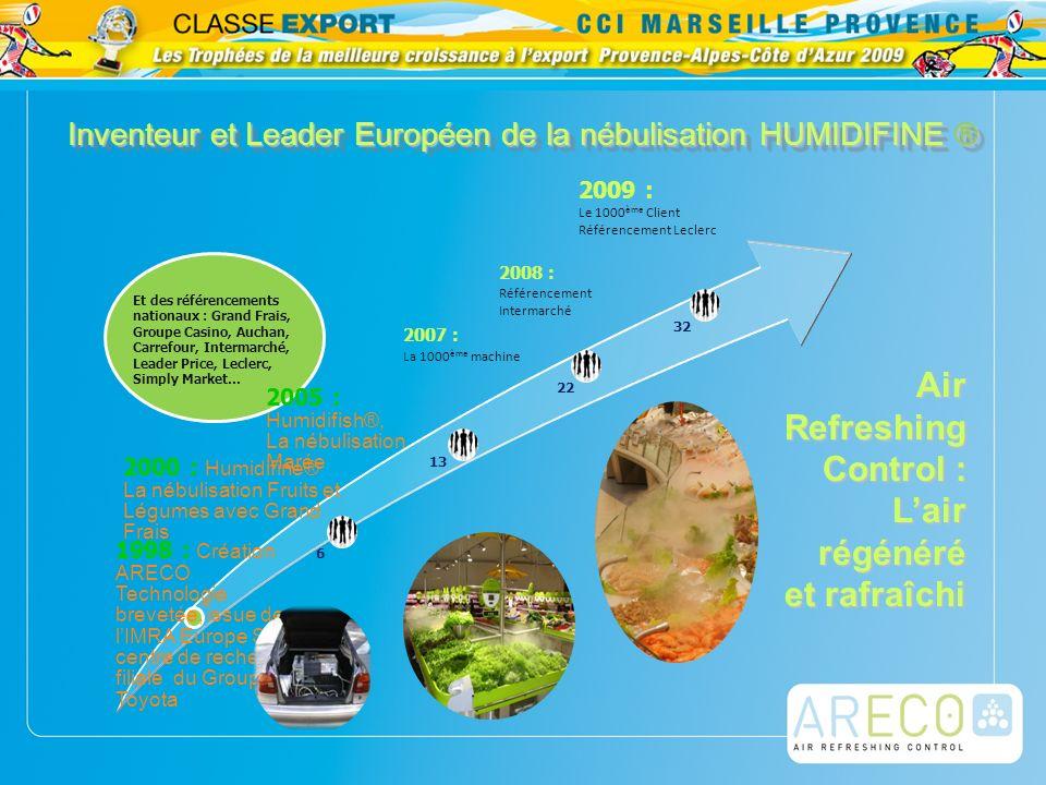 Air Refreshing Control 1998 : Création ARECO Technologie brevetée, issue de lIMRA Europe SAS, centre de recherche, filiale du Groupe Toyota 2000 : Hum
