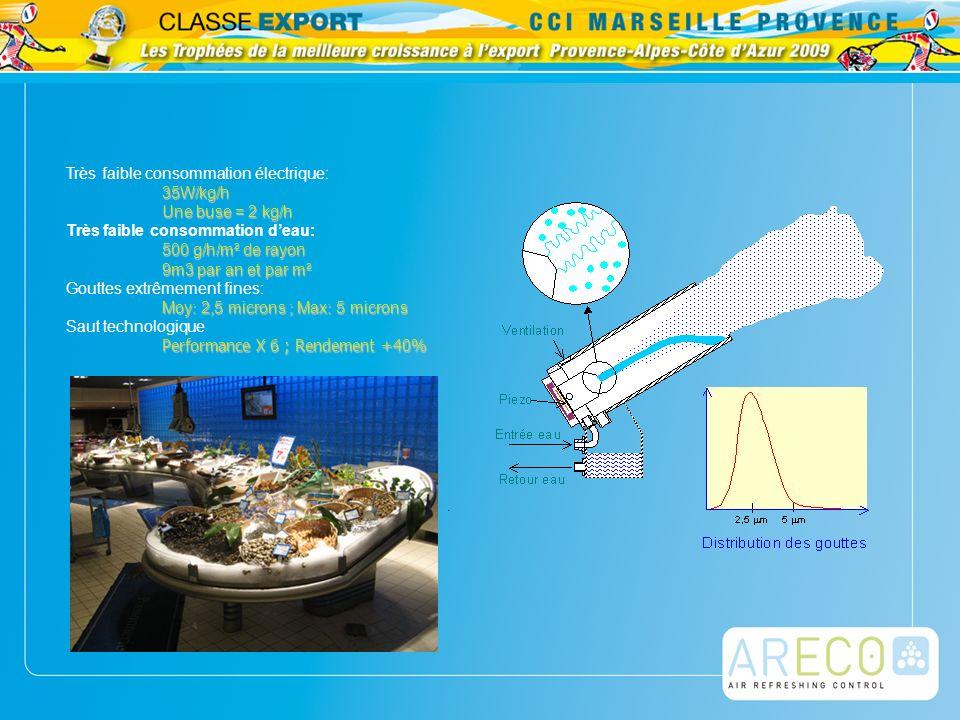 Très faible consommation électrique:35W/kg/h Une buse = 2 kg/h Très faible consommation deau: 500 g/h/m² de rayon 9m3 par an et par m² Gouttes extrême