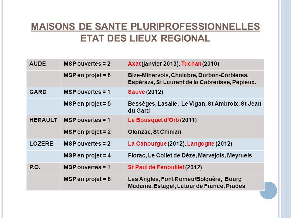 MAISONS DE SANTE PLURIPROFESSIONNELLES ETAT DES LIEUX REGIONAL AUDEMSP ouvertes = 2Axat (janvier 2013), Tuchan (2010) MSP en projet = 6Bize-Minervois, Chalabre, Durban-Corbières, Espéraza, St Laurent de la Cabrerisse, Pépieux.