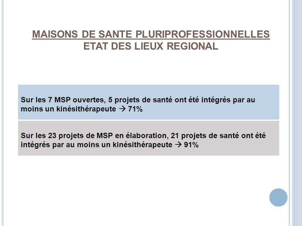 MAISONS DE SANTE PLURIPROFESSIONNELLES ETAT DES LIEUX REGIONAL Sur les 7 MSP ouvertes, 5 projets de santé ont été intégrés par au moins un kinésithéra