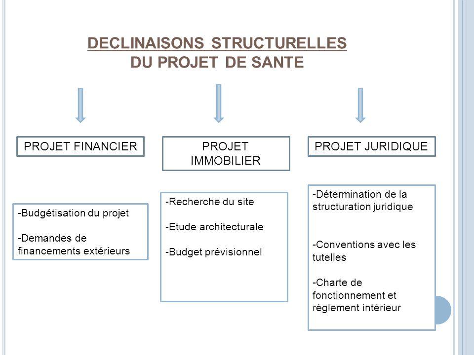 DECLINAISONS STRUCTURELLES DU PROJET DE SANTE PROJET JURIDIQUE PROJET IMMOBILIER PROJET FINANCIER -Détermination de la structuration juridique -Conventions avec les tutelles -Charte de fonctionnement et règlement intérieur -Recherche du site -Etude architecturale -Budget prévisionnel -Budgétisation du projet -Demandes de financements extérieurs